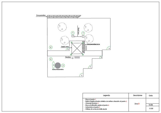 Progettazione aiuole a milano e provincia bersani giardini for Progettazione aiuole